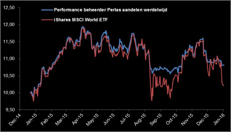 performance-perlas-versus-markt